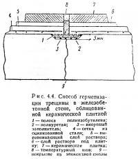 Рис. 4.4. Способ герметизации трещины в железобетонной стене