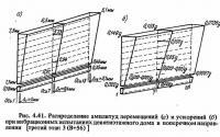 Рис. 4.41. Распределение амплитуд перемещений и ускорений