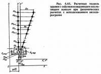 Рис. 4.45. Расчетная модель здания с сейсмоизолирующим скользящим поясом