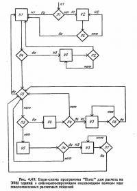 Рис. 4.49. Блок-схема программы Поле для расчета на ЭВМ
