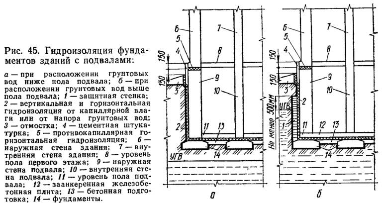 Рис. 45. Гидроизоляция фундаментов зданий с подвалами