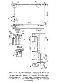 Рис. 4.5. Конструкция несущей панели