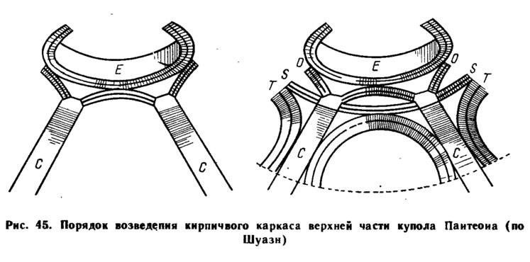 Рис. 45. Порядок возведения кирпичного каркаса верхней части купола Пантеона