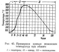 Рис. 45. Примерная кривая изменения температур при обжиге