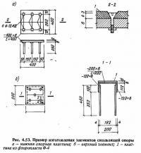Рис. 4.53. Пример изготовления элементов скользящей опоры