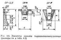 Рис. 4.6. Элементы каналов гидрозолошлакоудаления