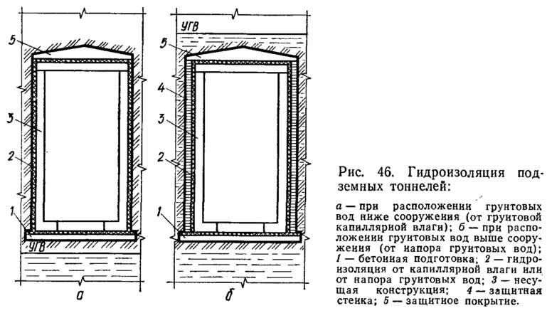 Рис. 46. Гидроизоляция подземных тоннелей
