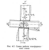 Рис. 4.7. Схема работы платформенного стыка