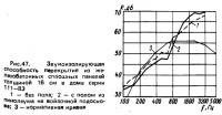 Рис. 47. Звукоизолирующая способность перекрытия из железобетонных сплошных панелей