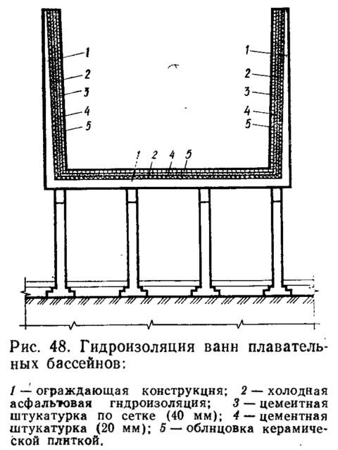 Рис. 48. Гидроизоляция ванн плавательных бассейнов