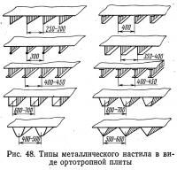 Рис. 48. Типы металлического настила в виде ортотропной плиты