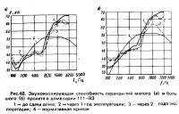 Рис. 48. Звукоизолирующая способность перекрытий пролета в доме серии 111-83