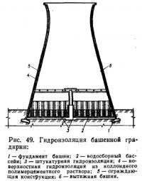 Рис. 49. Гидроизоляция башенной градирни