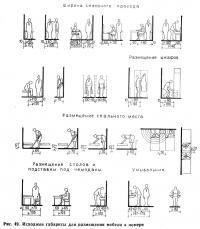 Рис. 49. Исходные габариты для размещения мебели в номере