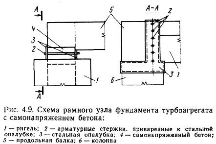 Рис. 4.9. Схема рамного узла фундамента турбоагрегата с самонапряжением бетона