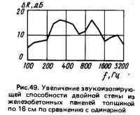 Рис. 49. Увеличение звукоизолирующей способности двойной стены