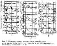 Рис. 5. Дериватограммы пропаренных смесей стекол