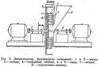 Рис. 5. Дезинтегратор (корзинчатая мельница)