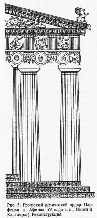 Рис. 5. Греческий дорический ордер. Парфенон в Афинах