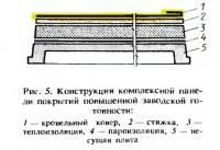 Рис. 5. Конструкция комплексной панели покрытий повышенной заводской готовности