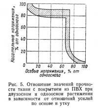 Рис. 5. Отношение значений прочности ткани с покрытием из ПВХ