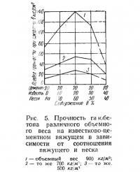 Рис. 5. Прочность газобетона различного объемного веса