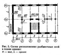 Рис. 5. Схема расположения разбивочных осей в плане здания