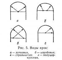 Рис. 5. Виды арок