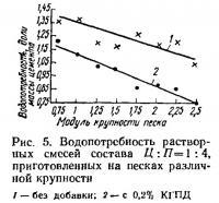 Рис. 5. Водопотребность растворных смесей
