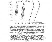 Рис. 5. Зависимость напряжения сдвига от градиента скоростей цементного теста