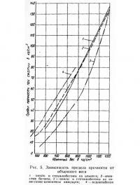 Рис. 5. Зависимость предела прочности от объемного веса