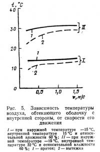Рис. 5. Зависимость температуры воздуха