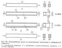 Рис. 50. Расположение досок по качественным категориям в клеедощатых элементах