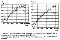Рис. 50. Звукоизолирующая способность перекрытий пролетов в доме серии Ц-60