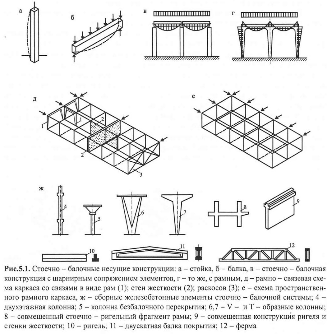 Рис. 5.1. Стоечно-балочные несущие конструкции