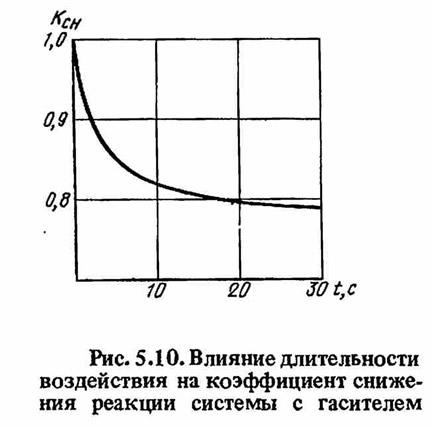 Рис. 5.10. Влияние длительности воздействия на коэффициент снижения реакции системы