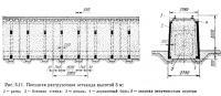 Рис. 5.11. Поездная разгрузочная эстакада высотой 3 м