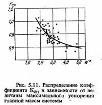 Рис. 5.11. Распределение коэффициента Ксн