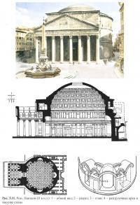 Рис. 5.11. Рим. Пантеон (II в. н.э.)