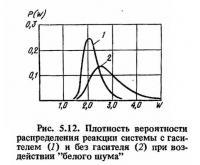 Рис. 5.12. Плотность вероятности распределения реакции системы