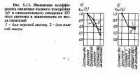 Рис. 5.13. Изменение коэффициента снижения полного ускорения