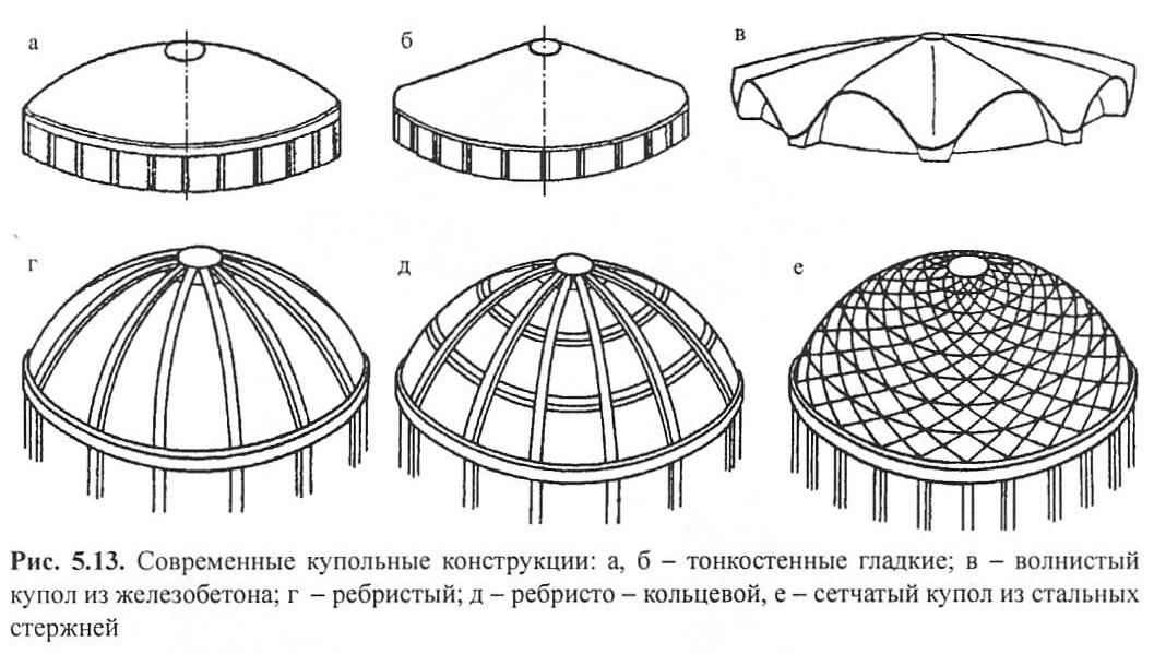 Рис. 5.13. Современные купольные конструкции