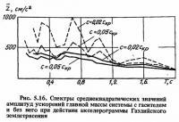 Рис. 5.16. Спектры среднеквадратических значений амплитуд ускорений главной массы системы