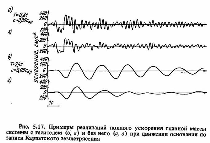 Рис. 5.17. Примеры реализаций полного ускорения главной массы системы
