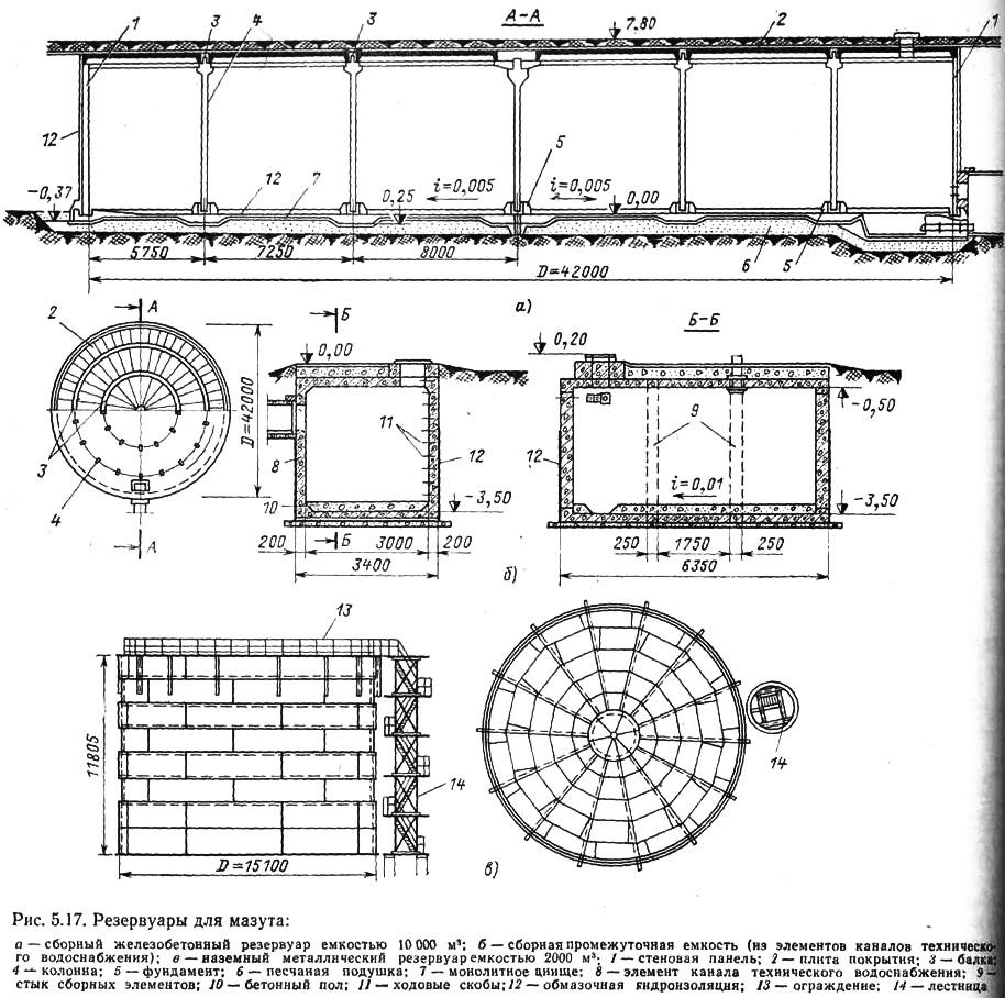 Железобетонные подземные резервуары мазута кантователь для плит перекрытия