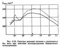 Рис. 5.18. Спектры реакций системы с гасителем и без него