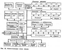 Рис. 52. Функциональная схема школы