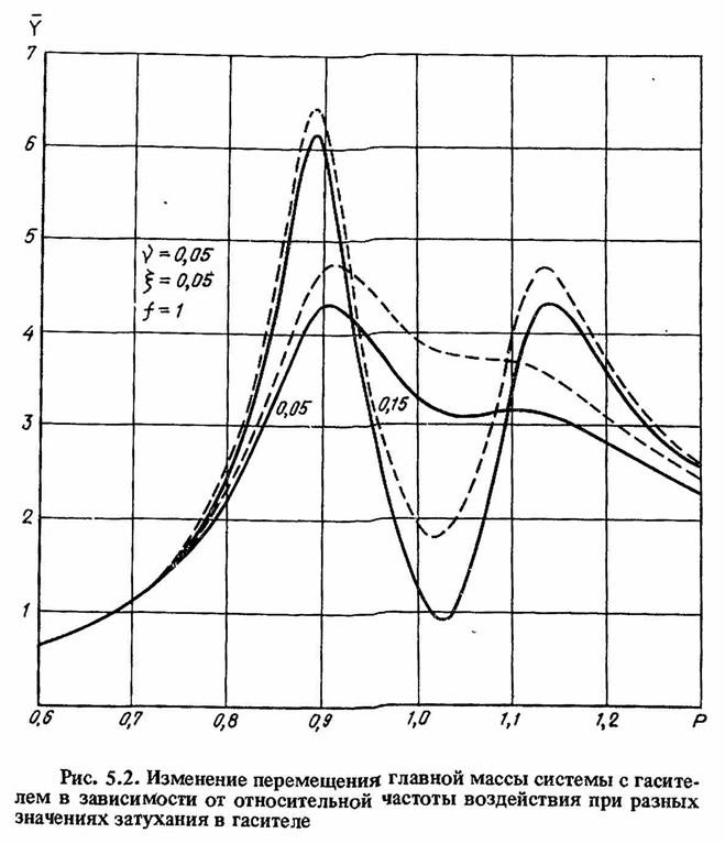 Рис. 5.2. Изменение перемещения главной массы системы с гасителем