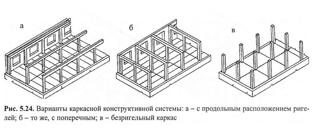конструктивной системы