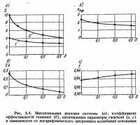 Рис. 5.4. Максимальная реакция системы